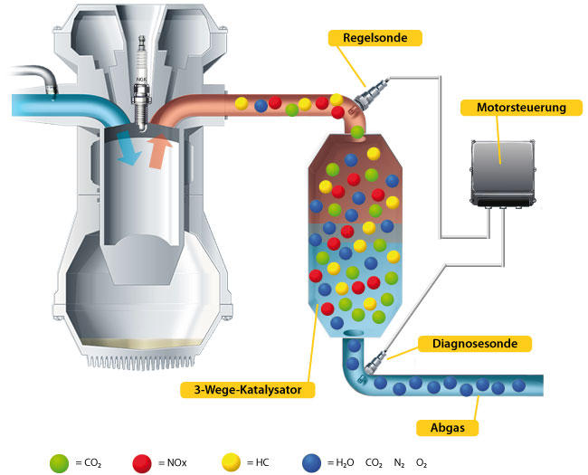 Ngk Lambdaregelkreis on Ngk Oxygen Sensor